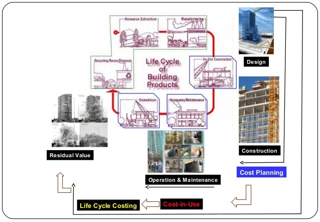 list of applications of life cycle costing