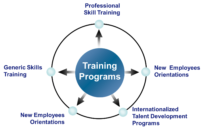 a to z of development applications training