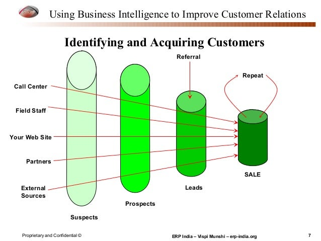 business intelligence applications in crm