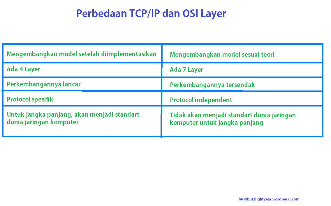 how tcp ip links to application layer