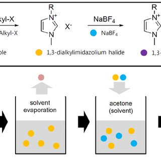 synthesis and application of dicationic ionic liquids